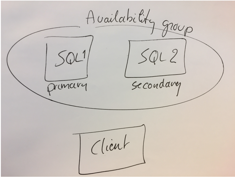 Create a Login in a SQL Server Availability Group
